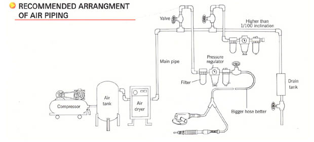 Recommended-Arrangment-of-Air-Piping
